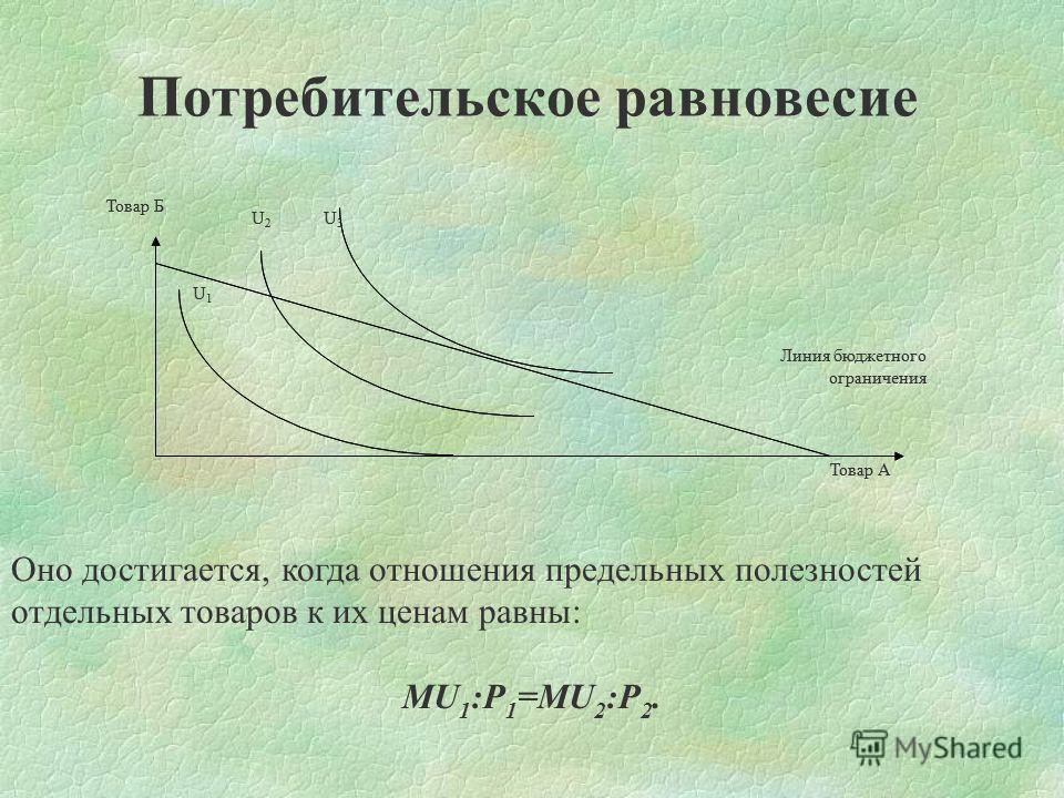 Потребительское равновесие Линия бюджетного ограничения Товар А Товар Б U1U1 U2U2 U3U3 Оно достигается, когда отношения предельных полезностей отдельных товаров к их ценам равны: MU 1 :P 1 =MU 2 :P 2. Линия бюджетного ограничения Товар А Товар Б U1U1