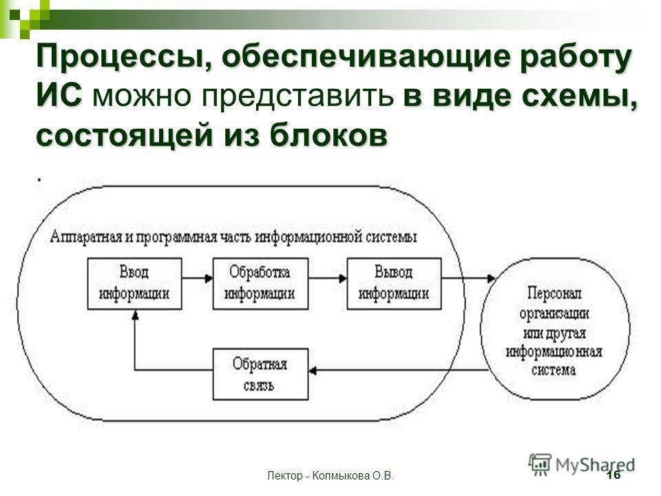 Лектор - Колмыкова О.В. 16 Процессы, обеспечивающие работу ИСв виде схемы, состоящей из блоков Процессы, обеспечивающие работу ИС можно представить в виде схемы, состоящей из блоков