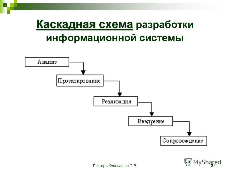 Лектор - Колмыкова О.В. 21 Каскадная схема Каскадная схема разработки информационной системы