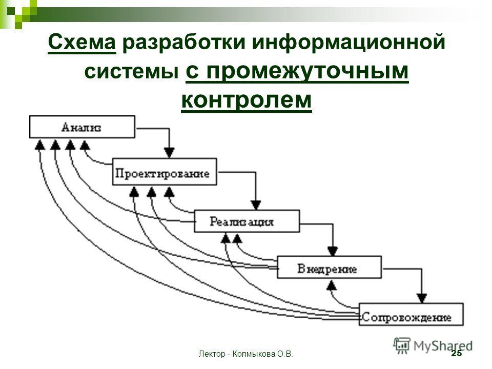 Лектор - Колмыкова О.В. 25 Схема разработки информационной системы с промежуточным контролем