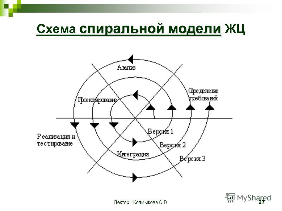 Лектор - Колмыкова О.В. 27 спиральной модели Схема спиральной модели ЖЦ