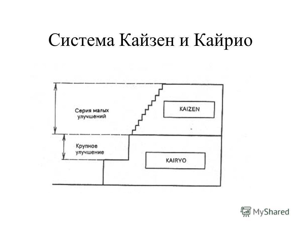 Система Кайзен и Кайрио