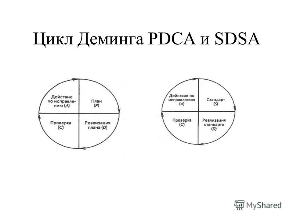 Цикл Деминга PDCA и SDSA