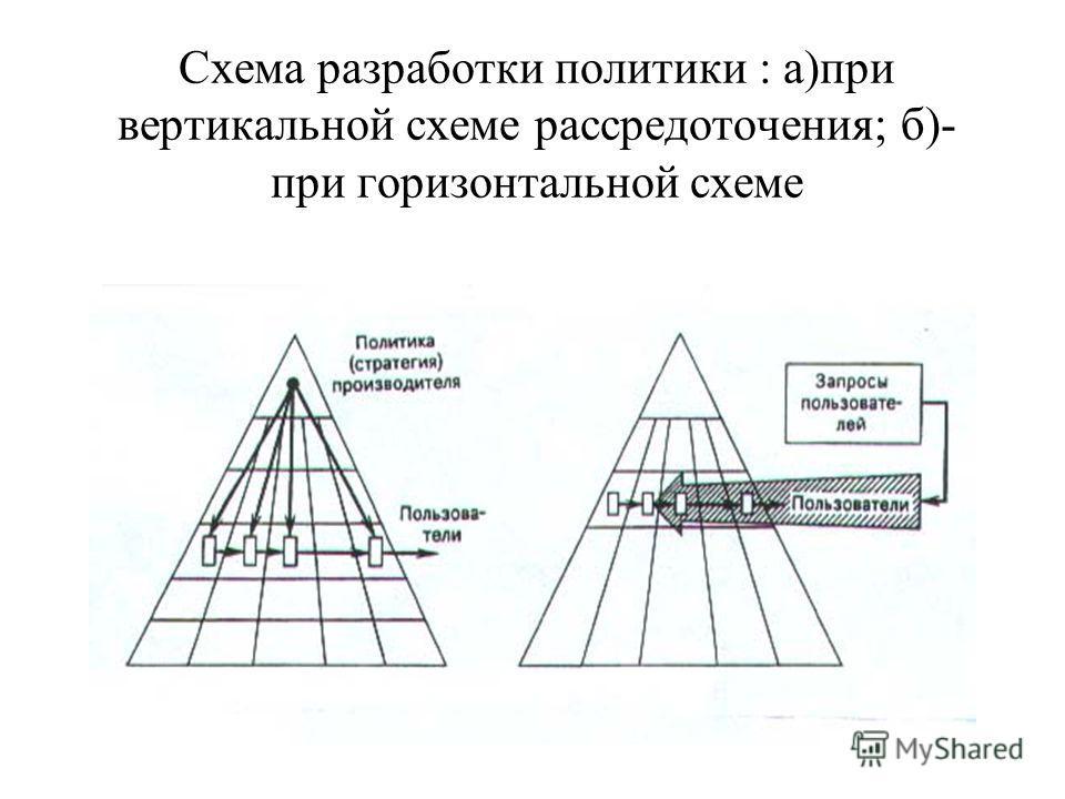 Схема разработки политики : а)при вертикальной схеме рассредоточения; б)- при горизонтальной схеме