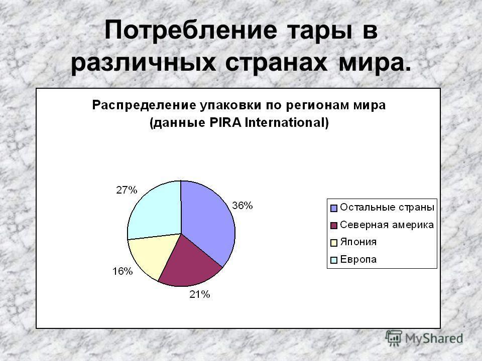 Потребление тары в различных странах мира.