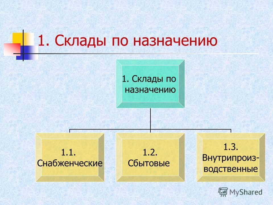 1. Склады по назначению 1.Склады по назначению 1.1. Снабженческие 1.2. Сбытовые 1.3. Внутрипроиз- водственные