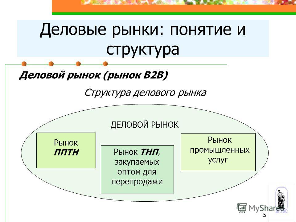 ДЕЛОВОЙ РЫНОК Рынок ППТН Рынок ТНП, закупаемых оптом для перепродажи Рынок промышленных услуг Деловой рынок (рынок В2В) Структура делового рынка Деловые рынки: понятие и структура 5