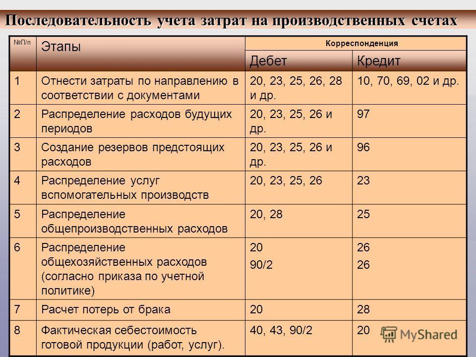 Шпаргалка учет затрат в основном производстве