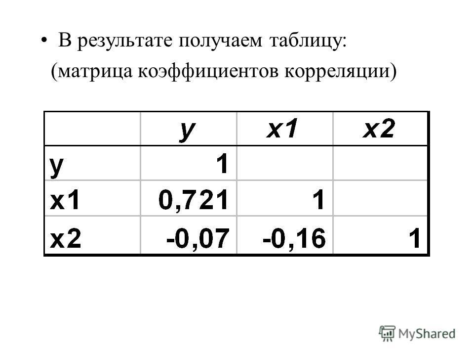 В результате получаем таблицу: (матрица коэффициентов корреляции)