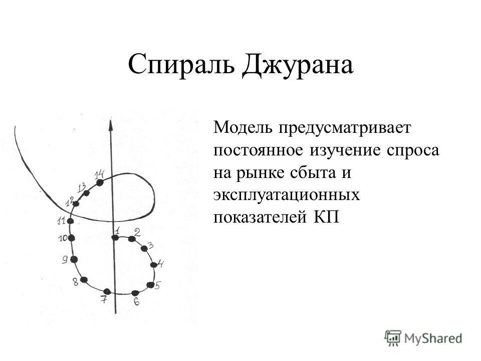 Спираль Джурана Модель предусматривает постоянное изучение спроса на рынке сбыта и эксплуатационных показателей КП