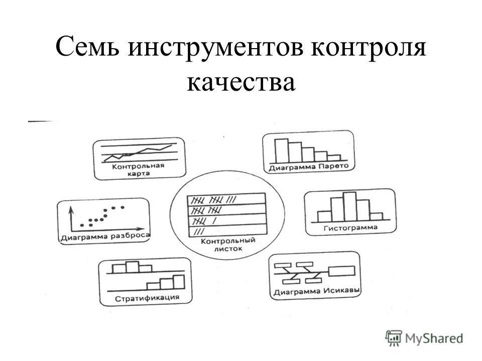 Семь инструментов контроля качества