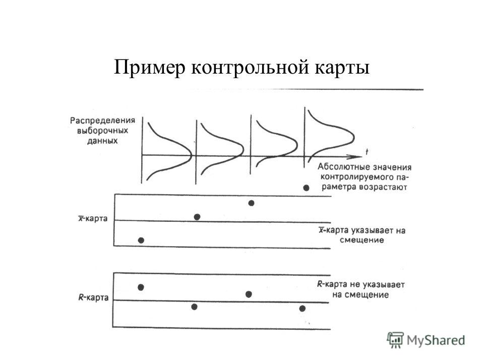 Пример контрольной карты