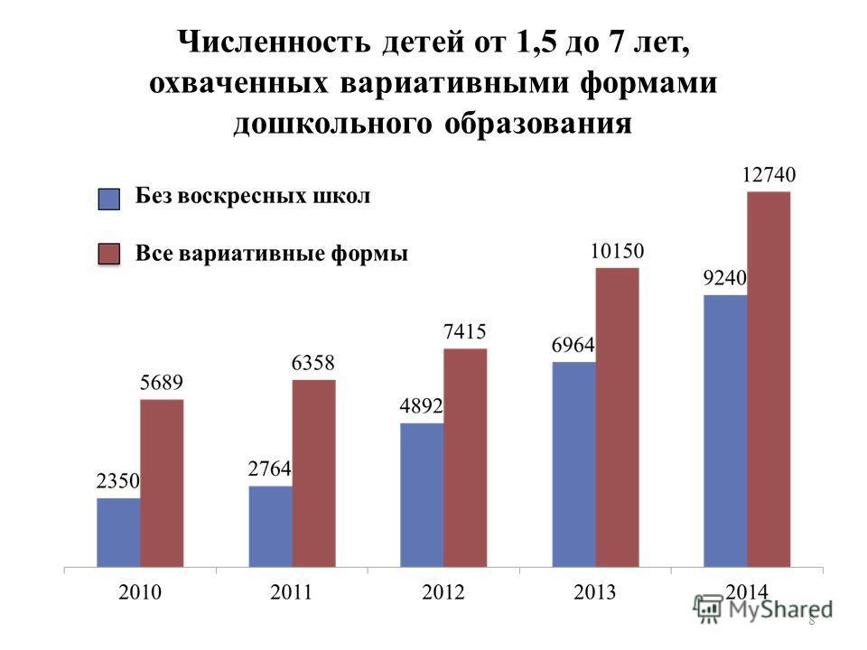 Численность детей от 1,5 до 7 лет, охваченных вариативными формами дошкольного образования 8