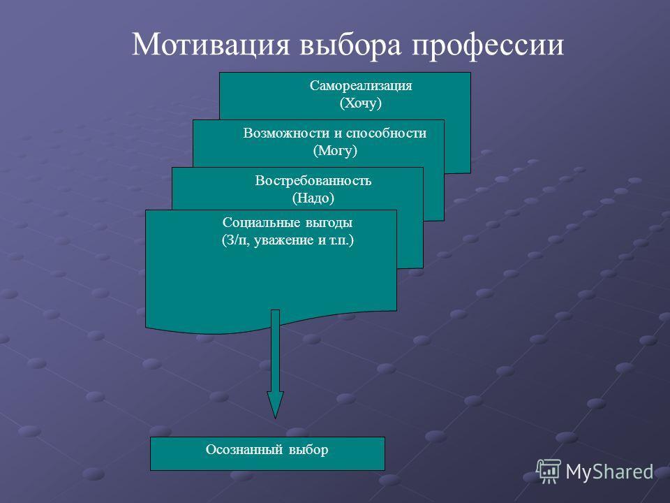 Самореализация (Хочу) Возможности и способности (Могу) Востребованность (Надо) Социальные выгоды (З/п, уважение и т.п.) Осознанный выбор Мотивация выбора профессии