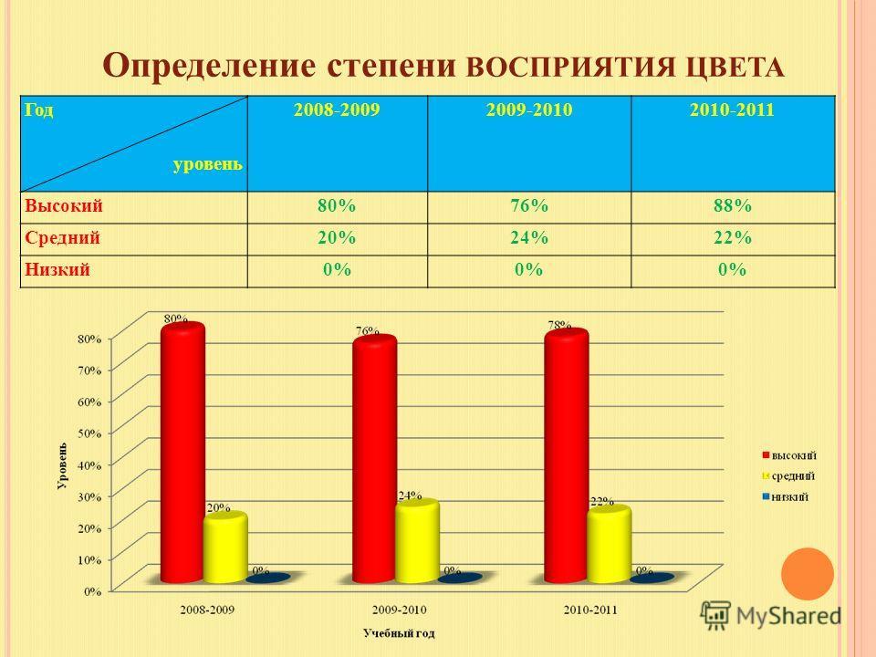 Определение степени ВОСПРИЯТИЯ ЦВЕТА Год уровень 2008-20092009-20102010-2011 Высокий80%76%88% Средний20%24%22% Низкий0%