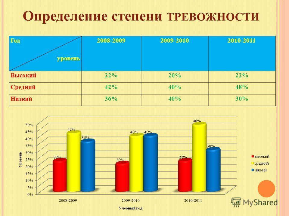 Определение степени ТРЕВОЖНОСТИ Год уровень 2008-20092009-20102010-2011 Высокий22%20%22% Средний42%40%48% Низкий36%40%30%