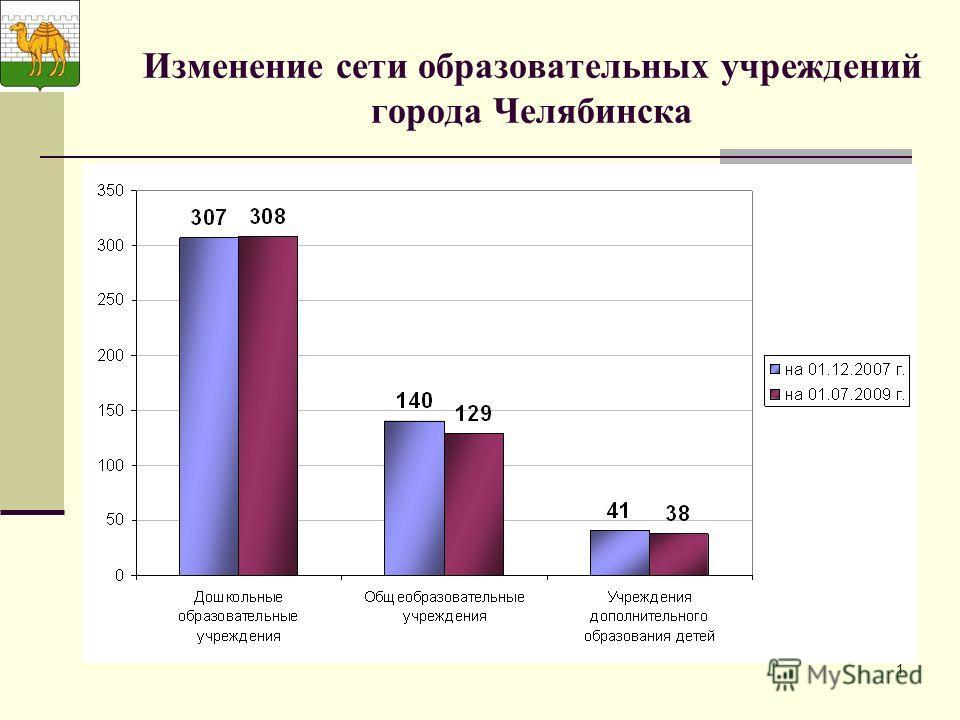 1 Изменение сети образовательных учреждений города Челябинска