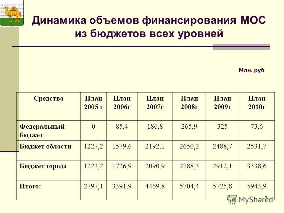 7 Динамика объемов финансирования МОС из бюджетов всех уровней Млн. руб СредстваПлан 2005 г План 2006г План 2007г План 2008г План 2009г План 2010г Федеральный бюджет 085,4186,8265,932573,6 Бюджет области1227,21579,62192,12650,22488,72531,7 Бюджет гор