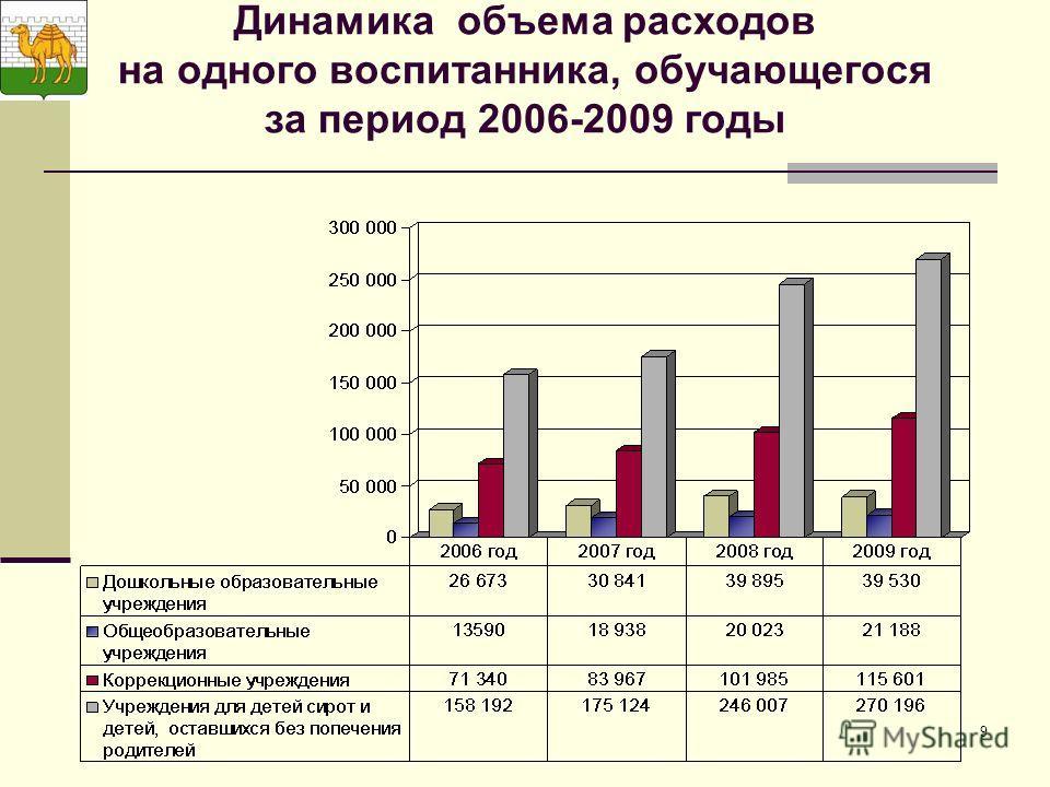 9 Динамика объема расходов на одного воспитанника, обучающегося за период 2006-2009 годы