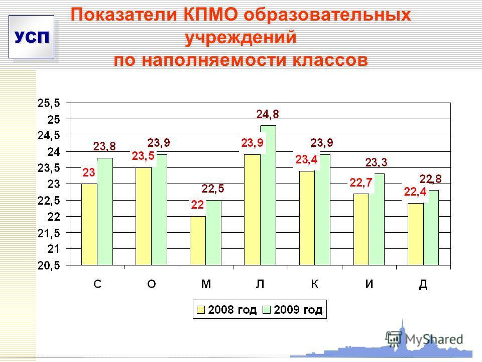 УСП Показатели КПМО образовательных учреждений по наполняемости классов