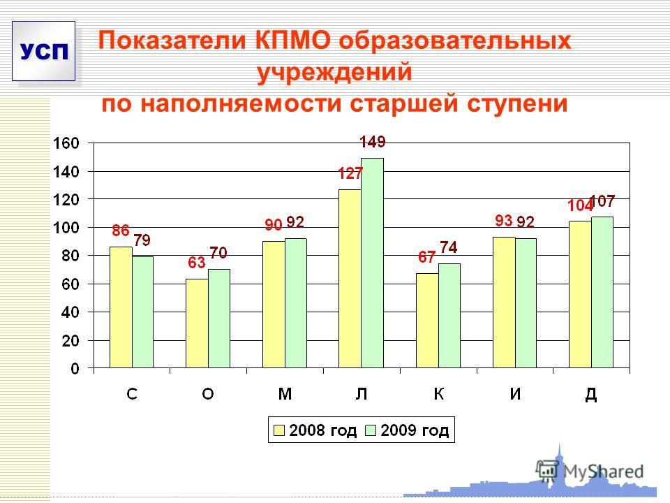 УСП Показатели КПМО образовательных учреждений по наполняемости старшей ступени