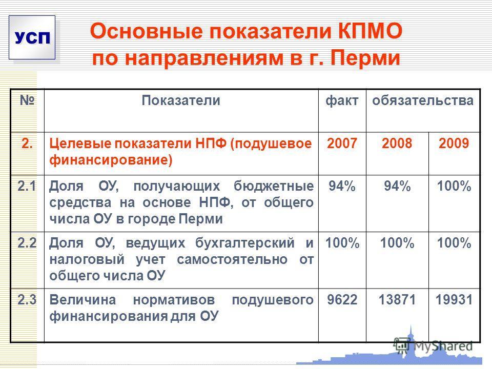 УСП Основные показатели КПМО по направлениям в г. Перми Показателифактобязательства 2.Целевые показатели НПФ (подушевое финансирование) 200720082009 2.1Доля ОУ, получающих бюджетные средства на основе НПФ, от общего числа ОУ в городе Перми 94% 100% 2