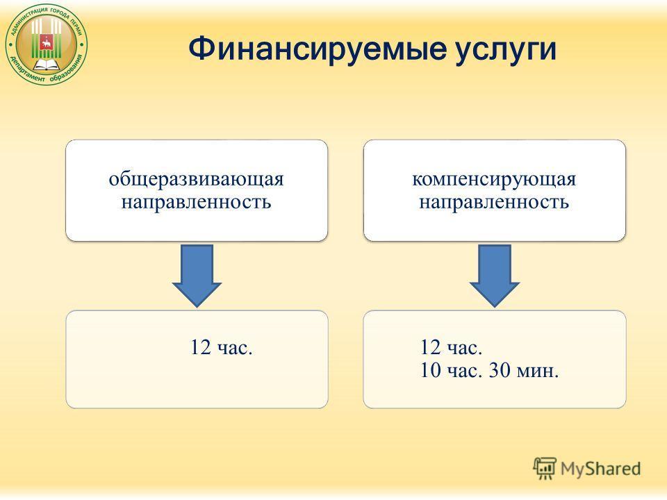 Финансируемые услуги общеразвивающая направленность 12 час. компенсирующая направленность 12 час. 10 час. 30 мин.