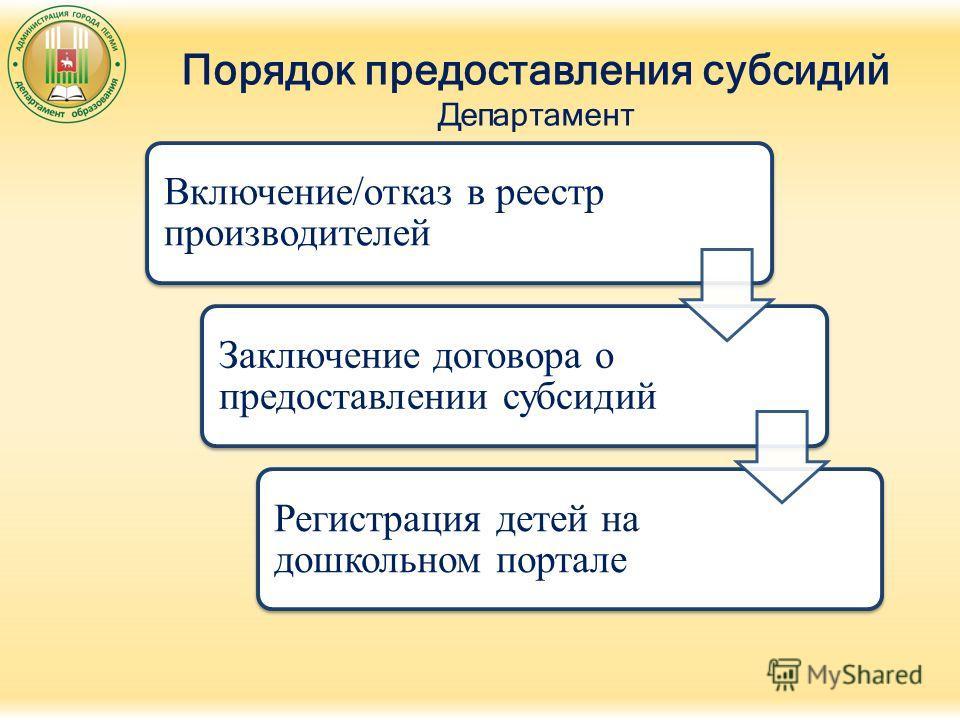 Порядок предоставления субсидий Департамент Включение/отказ в реестр производителей Заключение договора о предоставлении субсидий Регистрация детей на дошкольном портале