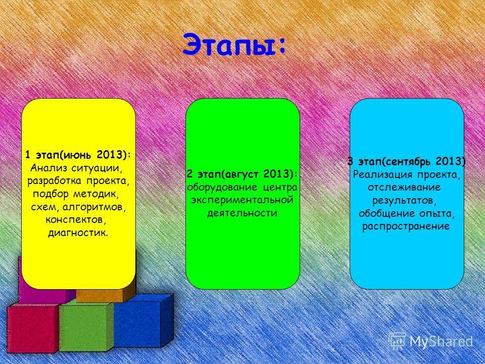 Этапы: 1 этап(июнь 2013): Анализ ситуации, разработка проекта, подбор методик, схем, алгоритмов, конспектов, диагностик. 2 этап(август 2013): оборудование центра экспериментальной деятельности 3 этап(сентябрь 2013) Реализация проекта, отслеживание ре