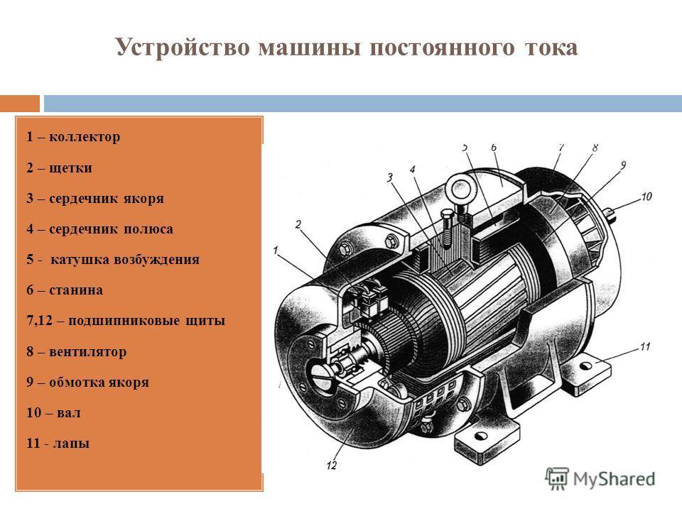 Устройство машины постоянного тока 1 – коллектор 2 – щетки 3 – сердечник якоря 4 – сердечник полюса 5 - катушка возбуждения 6 – станина 7,12 – подшипниковые щиты 8 – вентилятор 9 – обмотка якоря 10 – вал 11 - лапы
