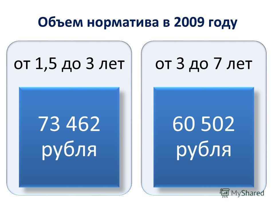от 1,5 до 3 лет 73 462 рубля от 3 до 7 лет 60 502 рубля