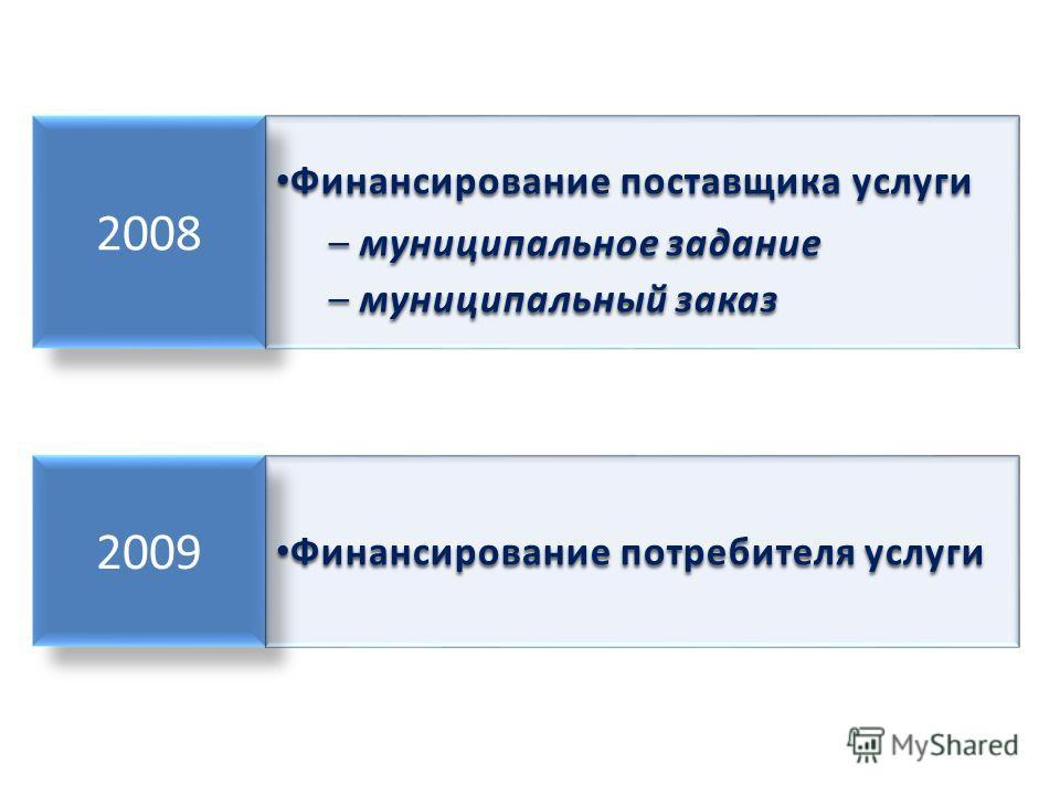 2008 2009 Финансирование поставщика услуги – м– м– м– муниципальное задание – м– м– м– муниципальный заказ Финансирование потребителя услуги Финансирование потребителя услуги