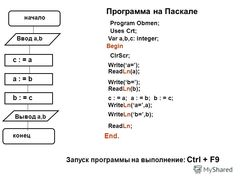 Var a,b,c: integer; начало Ввод а,b c : = a a : = b b : = c Вывод а,b конец Программа на Паскале Program Obmen; Uses Crt; Begin ClrScr; Write(a=); ReadLn(a) ; c : = a; a : = b; b : = c; WriteLn(a=,a); End. Write(b=); ReadLn(b) ; WriteLn(b=,b); ReadLn