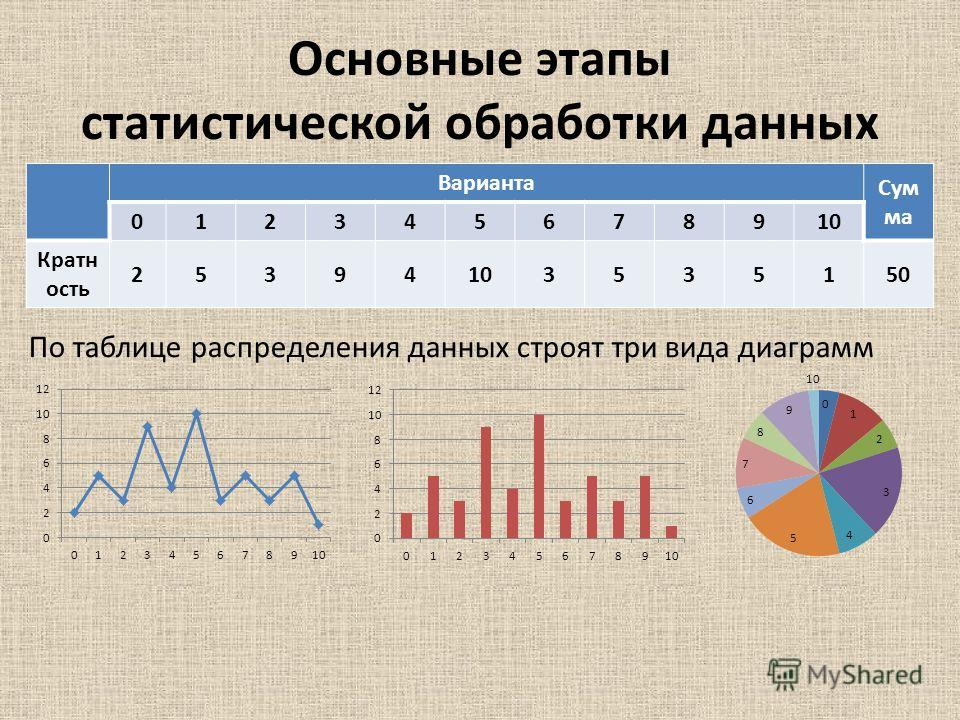 Основные этапы статистической обработки данных По таблице распределения данных строят три вида диаграмм Варианта Сум ма 012345678910 Кратн ость 25394103535150