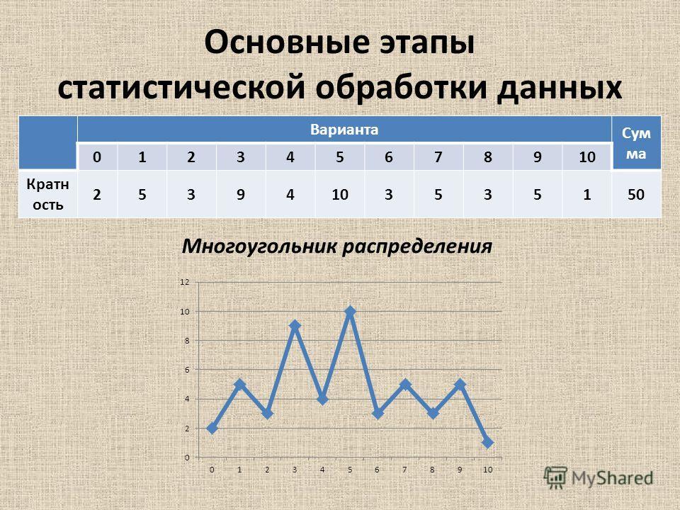 Основные этапы статистической обработки данных Многоугольник распределения Варианта Сум ма 012345678910 Кратн ость 25394103535150