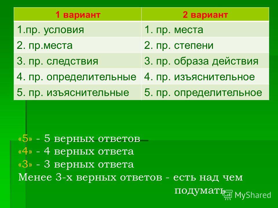 1 вариант2 вариант 1.пр. условия1. пр. места 2. пр.места2. пр. степени 3. пр. следствия3. пр. образа действия 4. пр. определительные4. пр. изъяснительное 5. пр. изъяснительные5. пр. определительное «5» - 5 верных ответов «4» - 4 верных ответа «3» - 3