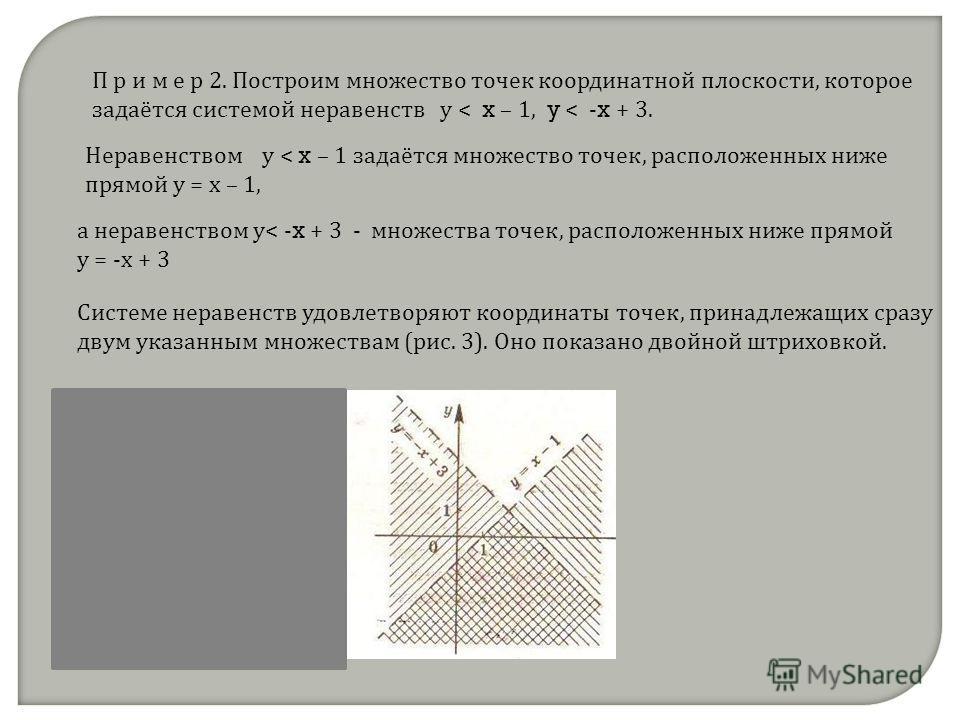П р и м е р 2. Построим множество точек координатной плоскости, которое задаётся системой неравенств у < x – 1, y < - x + 3. Неравенством у < x – 1 задаётся множество точек, расположенных ниже прямой у = х – 1, а неравенством у< - x + 3 - множества т