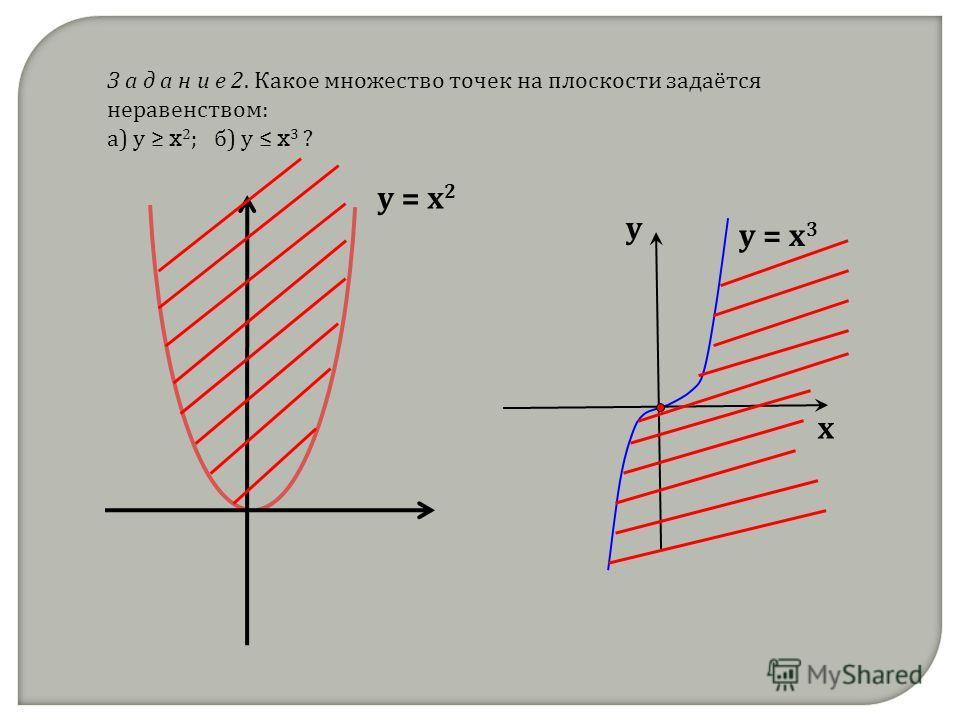 З а д а н и е 2. Какое множество точек на плоскости задаётся неравенством: а) у x 2 ; б) у x 3 ? у = х 3 х у у = х 2