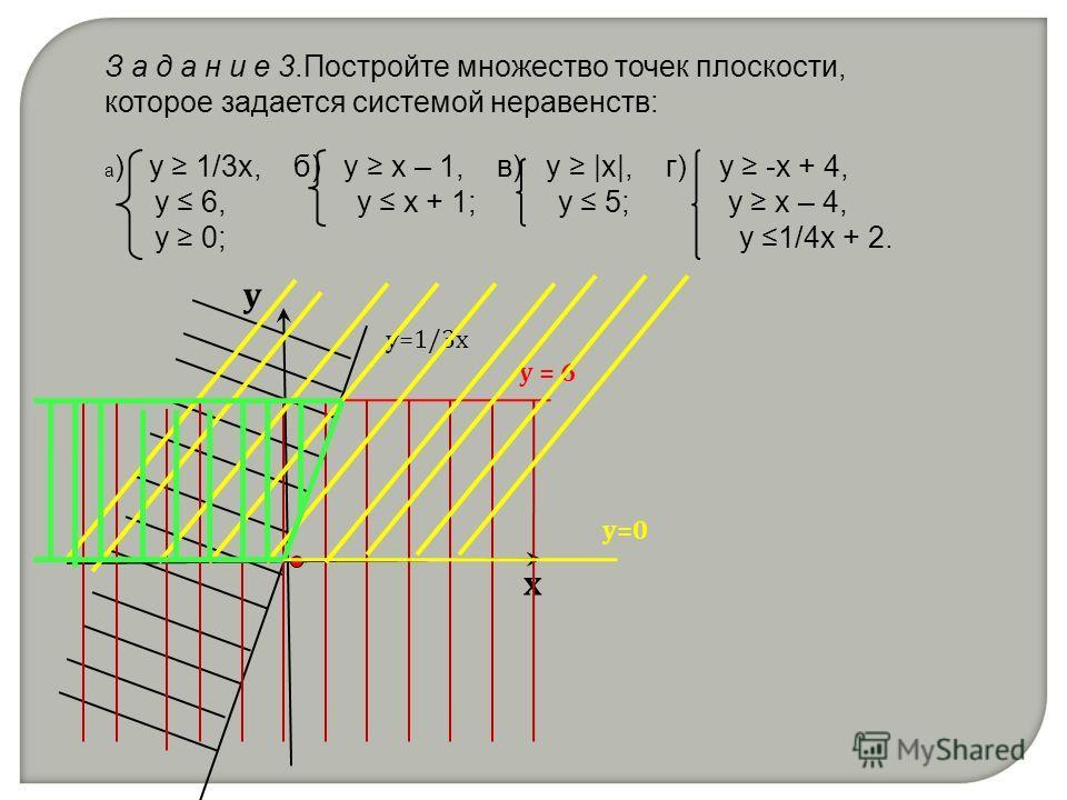 З а д а н и е 3.Постройте множество точек плоскости, которое задается системой неравенств: а ) у 1/3x, б) у x – 1, в) у |x|, г) у -x + 4, y 6, y x + 1; y 5; y x – 4, y 0; y 1/4x + 2. х у у=1/3х у = 6 у=0