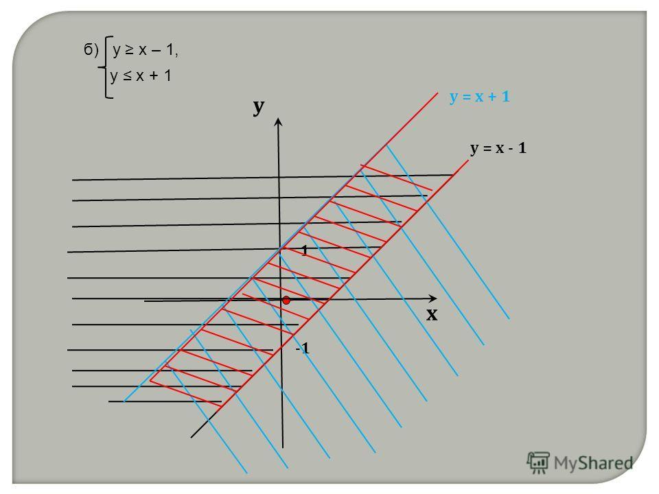 б) у x – 1, y x + 1 х у у = х - 1 у = х + 1 1