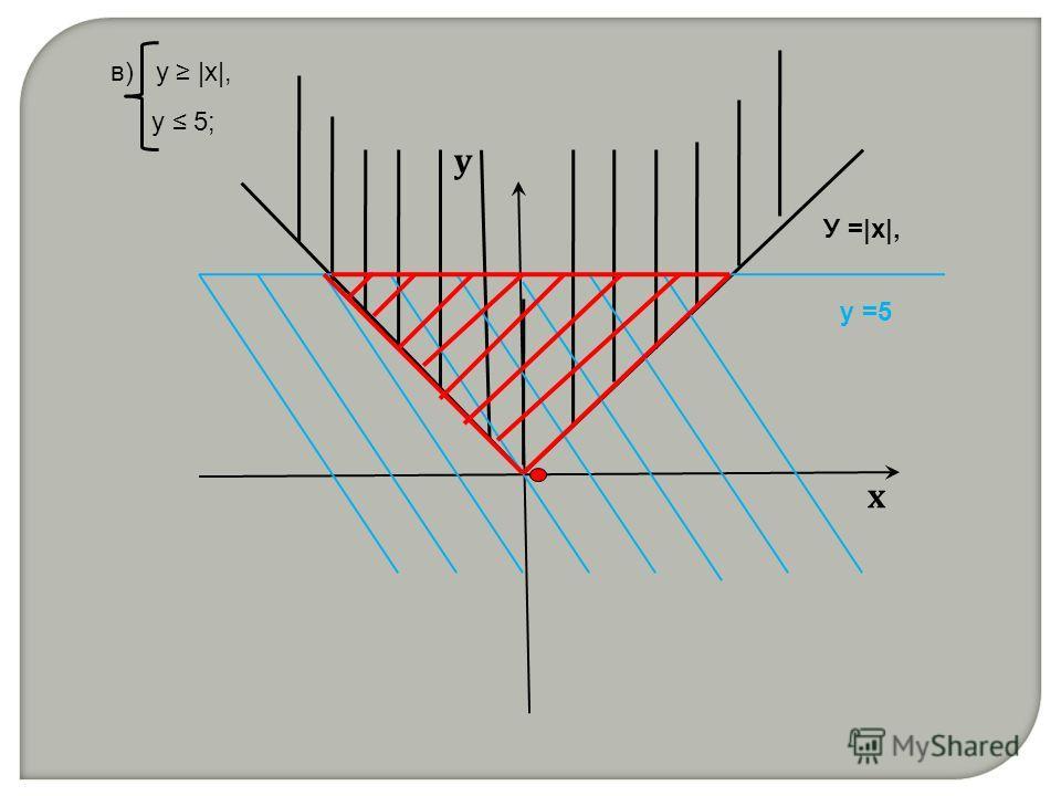 в) у |x|, y 5; х у У =|x|, у =5
