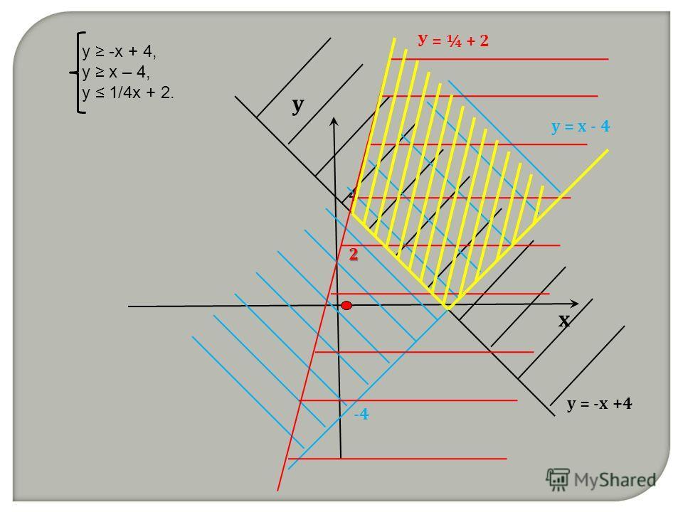 у -x + 4, у х – 4, у 1/4х + 2. х у у = -х +4 4 -4 у = х - 4 У = ¼ + 2 2