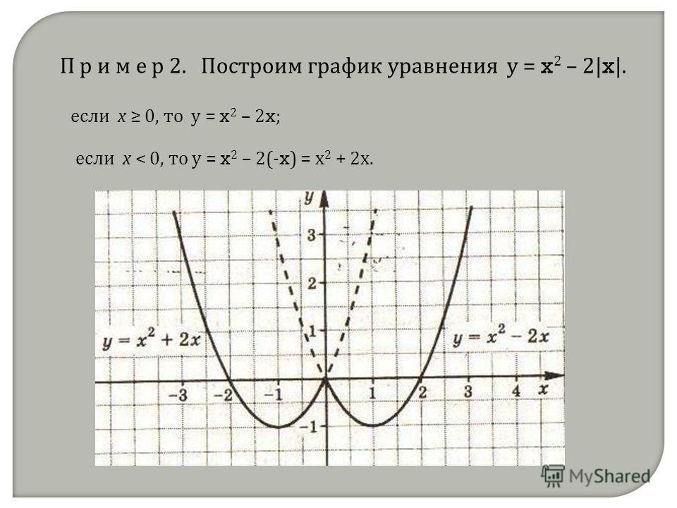 П р и м е р 2. Построим график уравнения у = x 2 – 2| x |. если х 0, то у = x 2 – 2 x ; если х < 0, то у = x 2 – 2(- x ) = х 2 + 2х.