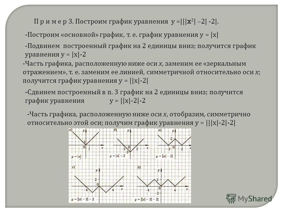 П р и м е р 3. Построим график уравнения у =||| x 2 | –2| -2|. -Построим «основной» график, т. е. график уравнения у = |х| -Подвинем построенный график на 2 единицы вниз; получится график уравнения у = |х|-2 -Часть графика, расположенную ниже оси х,