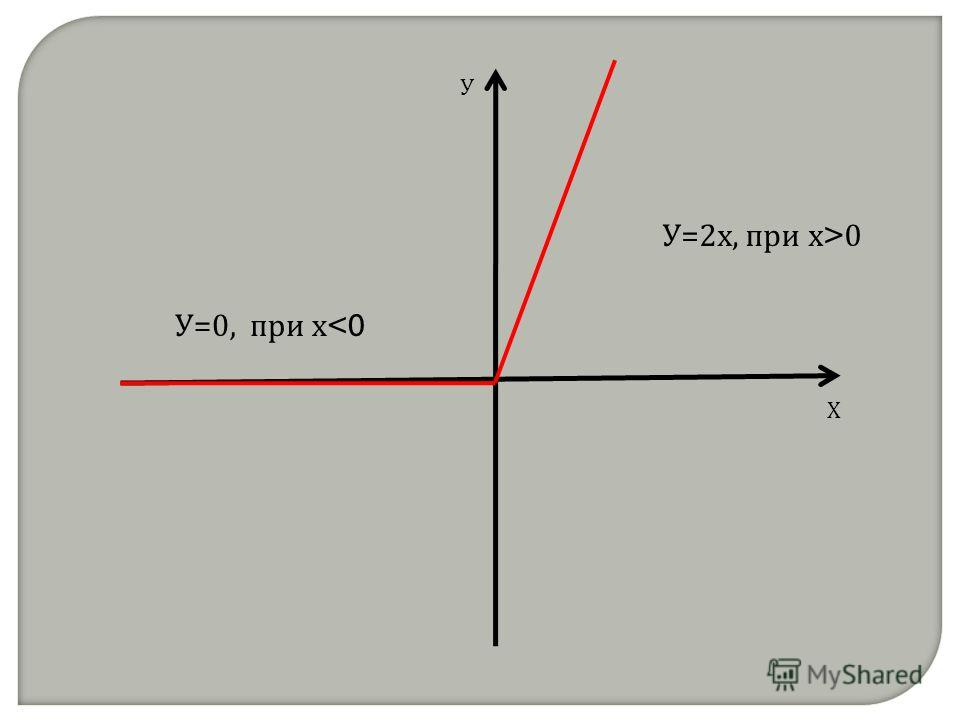 Х У У=0, при х  0