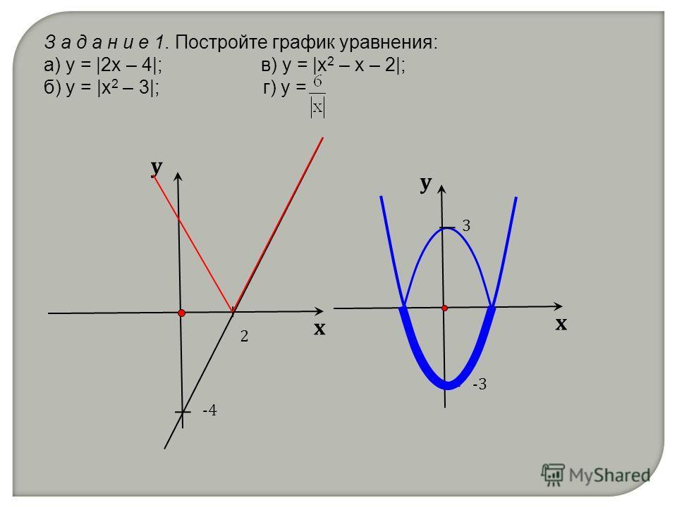 З а д а н и е 1. Постройте график уравнения: а) y = |2x – 4|; в) y = |x 2 – x – 2|; б) y = |x 2 – 3|; г) y =. х у х у -4 2 -3 3