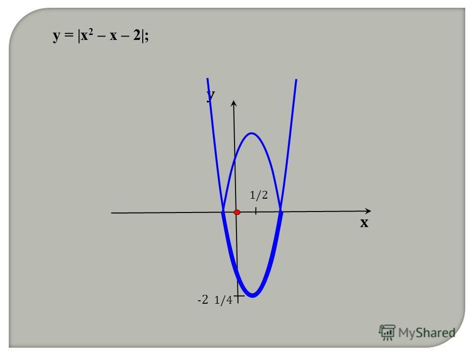 y = |x 2 – x – 2|; х у 1/2 - 2 1/4