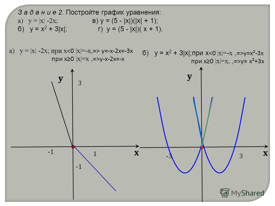 З а д а н и е 2. Постройте график уравнения: а) y = |x| -2x; в) y = (5 - |x|)(|x| + 1); б) y = x 2 + 3|x|; г) y = (5 - |x|)( x + 1). х у а) y = |x| -2x; при х у=-х-2х=-3х при х0 |x|=х, =>у-х-2х=-х 3 1 б) y = x 2 + 3|x|;при х у=х²-3х при х0 |x|=х,, =>