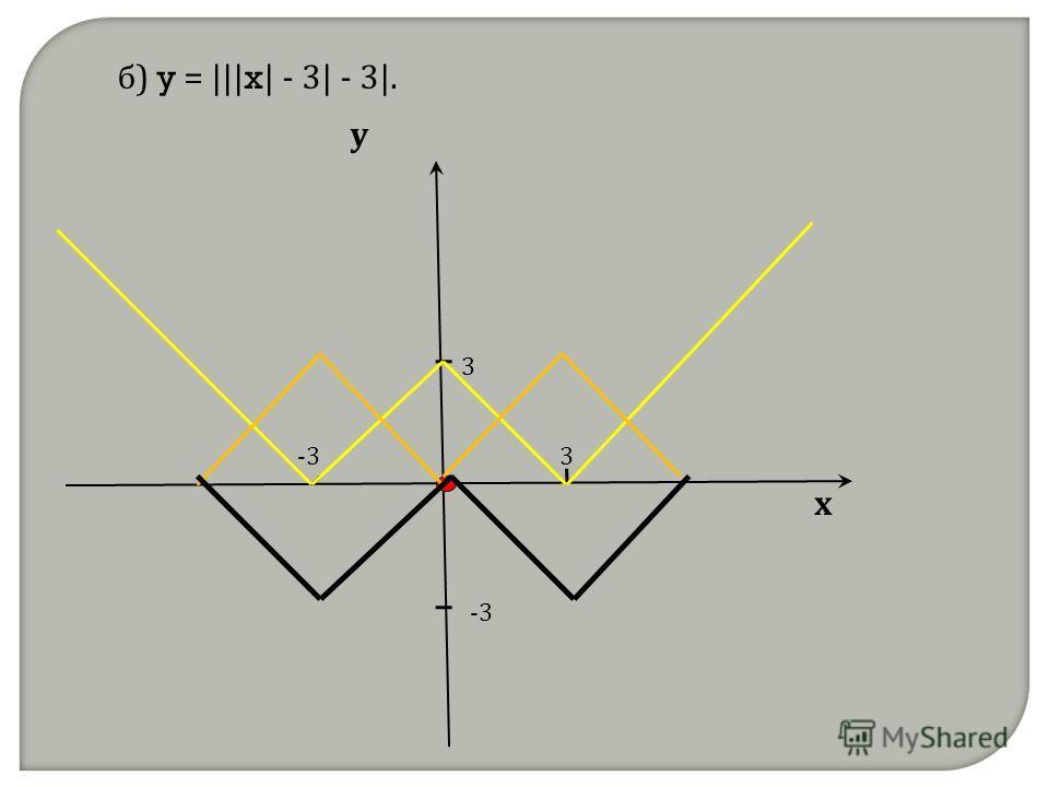 х у 3 3 б) y = ||| x | - 3| - 3|.