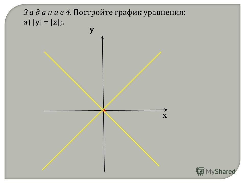 З а д а н и е 4. Постройте график уравнения: а) | y | = | x |;. х у